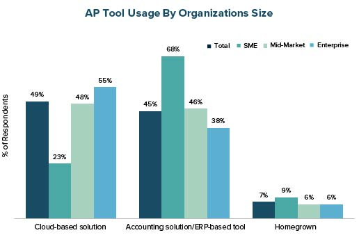 AP Tool Usage by Organizations Size