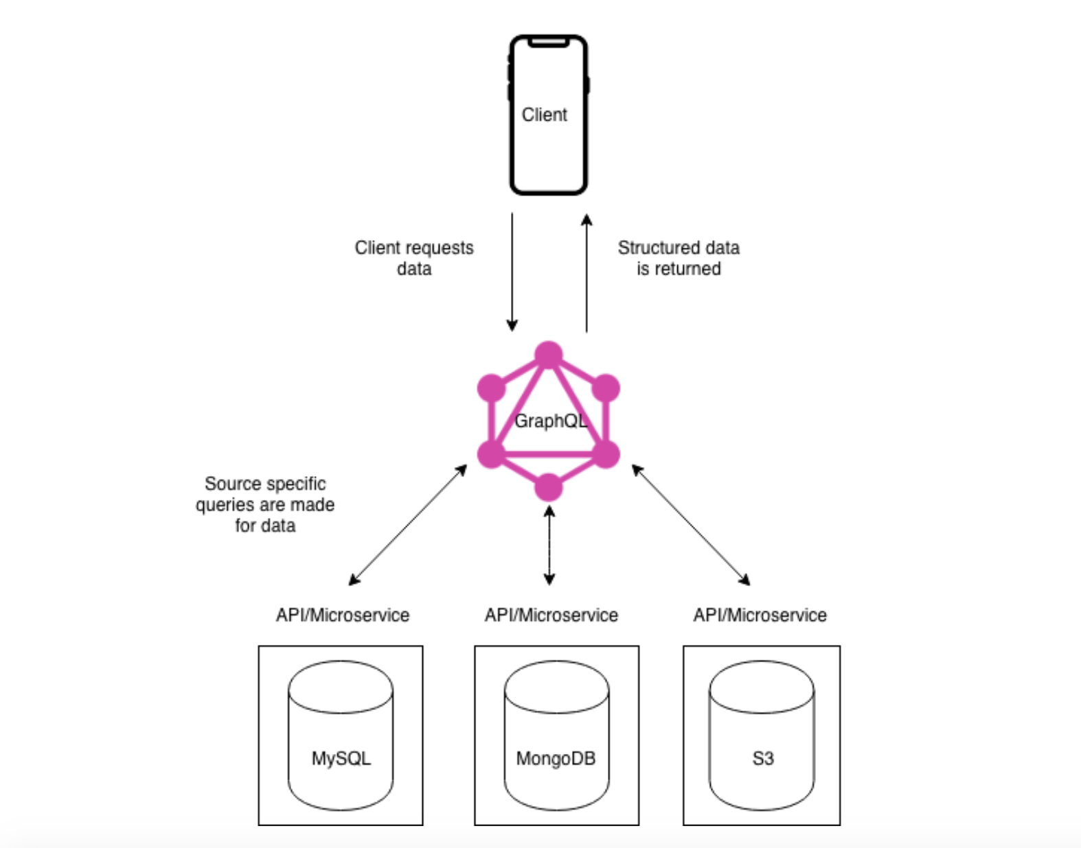 GraphQl Architecture Illustration