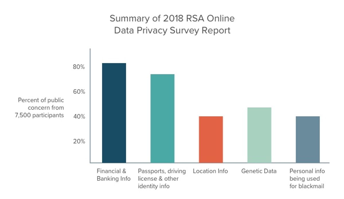 Summary of 2018 RSA Online Data Privacy Survey Report
