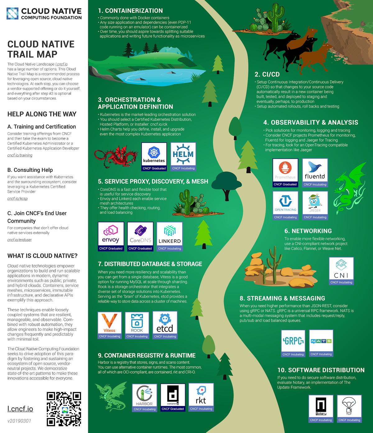 Cloud Native Trail Map